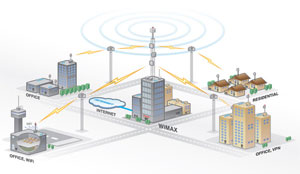 Wireless Internet network diagram
